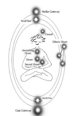 Chakrasystem